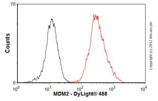 Flow Cytometry - Anti-MDM2 antibody [2A10] (ab16895)