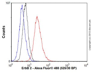 Flow Cytometry - Anti-ErbB 2 antibody [9G6] (ab16899)