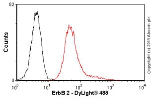 Flow Cytometry - Anti-ErbB 2 antibody [3B5] (ab16901)