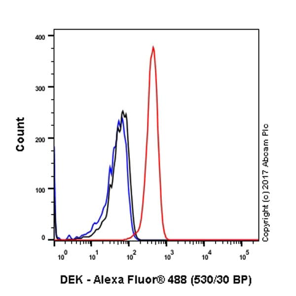 Flow Cytometry - Anti-DEK antibody [EPR11034] (ab166624)