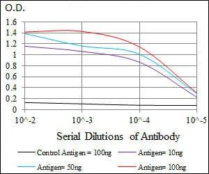 ELISA - Anti-TGF beta Receptor III/TGFBR3 antibody [1C5H11] (ab166705)