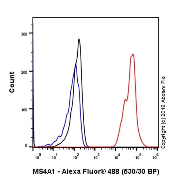 Flow Cytometry - Anti-CD20 antibody [EP459Y] - Low endotoxin, Azide free (ab166865)