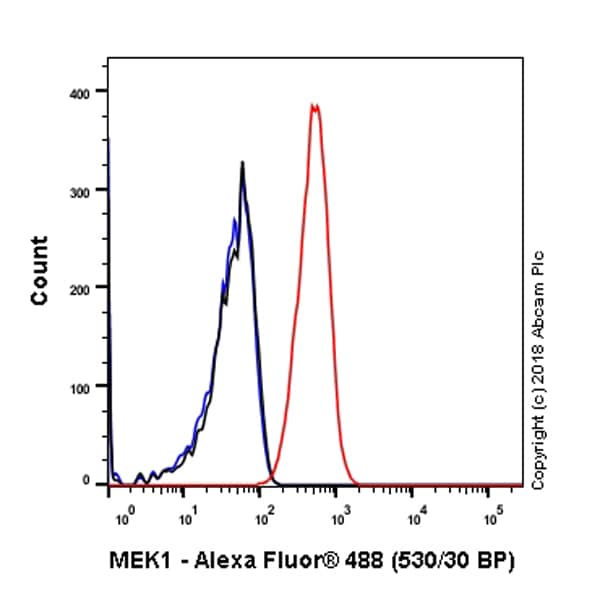 Flow Cytometry - Anti-MEK1 antibody [Y77] - BSA and Azide free (ab167151)
