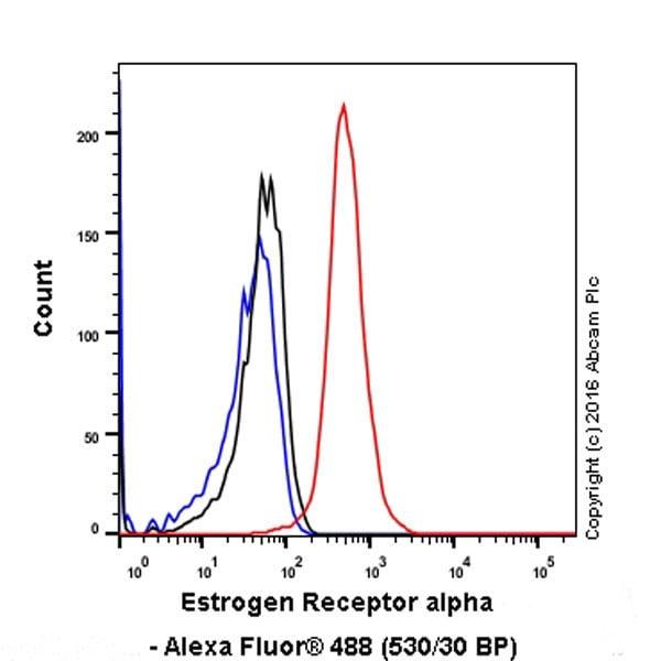 Flow Cytometry - Anti-Estrogen Receptor alpha antibody [EPR4097] - BSA and Azide free (ab167610)