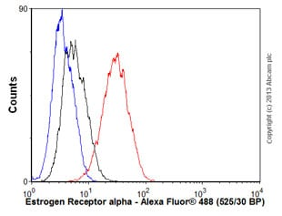 Flow Cytometry - Anti-Estrogen Receptor alpha antibody [E115] - Low endotoxin, Azide free (ab167611)