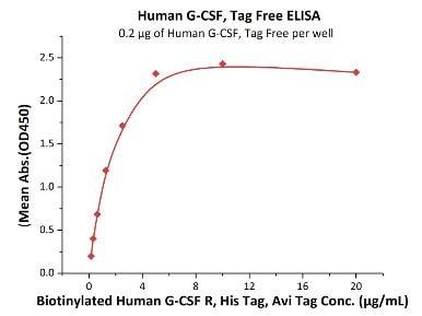 ELISA - Recombinant human G-CSF protein (ab167700)