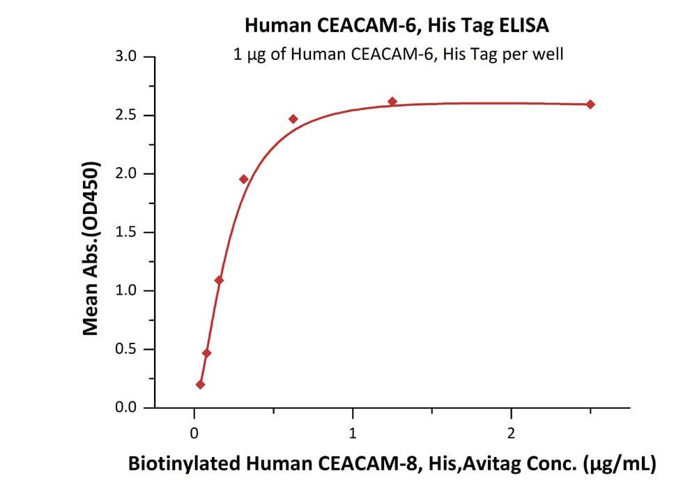 Functional Studies - Recombinant human CEACAM6 protein (ab167705)