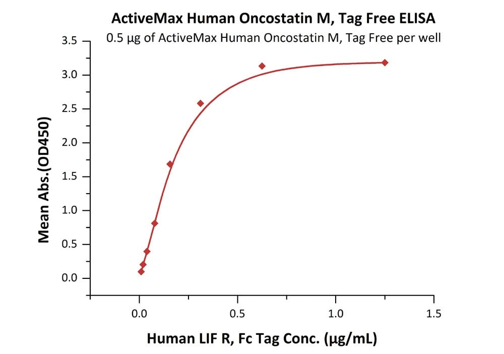 Functional Studies - Recombinant human Oncostatin M/OSM protein (ab167707)