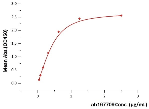 Functional Studies - Recombinant human CD19 protein (Fc Chimera Active) (ab167709)