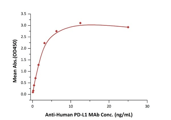 Functional Studies - Recombinant human PD-L1 protein (ab167713)