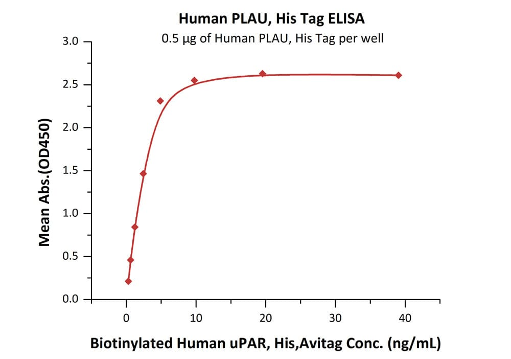 Functional Studies - Recombinant human uPA protein (ab167714)