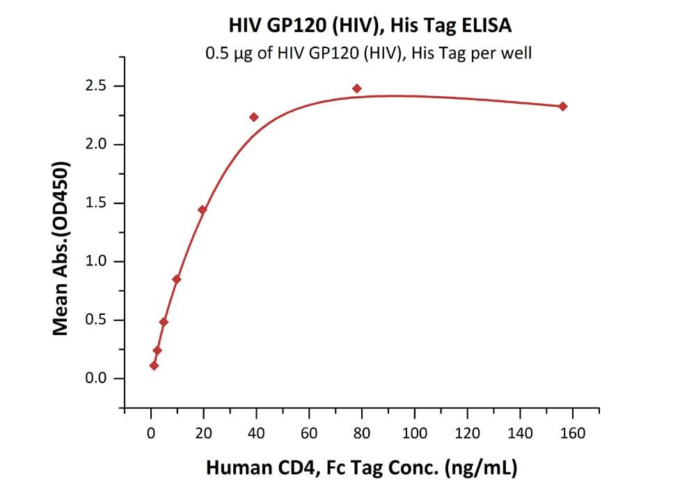 ELISA - Recombinant human immunodeficiency virus HIV-1 gp120 (Du172.17 protein (ab167715)