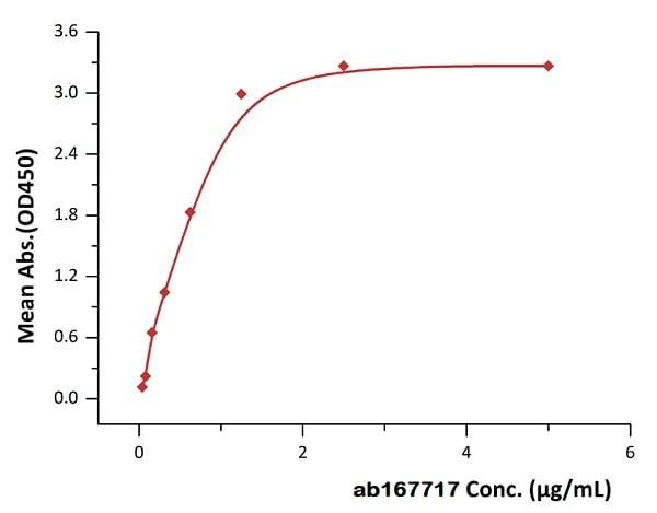 Functional Studies - Recombinant human CD19 protein (Active) (Biotin) (ab167717)