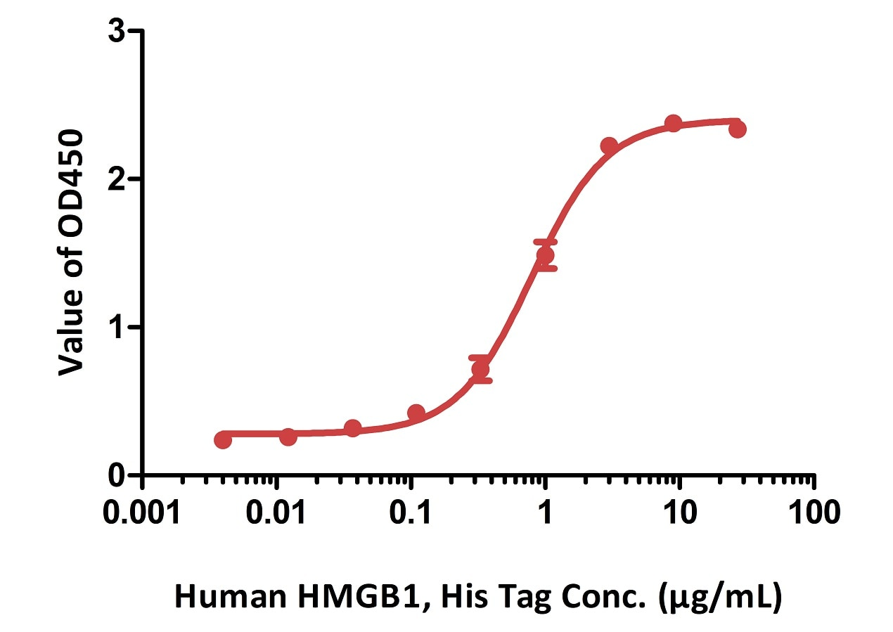 Functional Studies - Recombinant Human HMGB1 protein (ab167718)