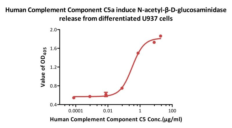 Functional Studies - Recombinant human C5a protein (ab167724)