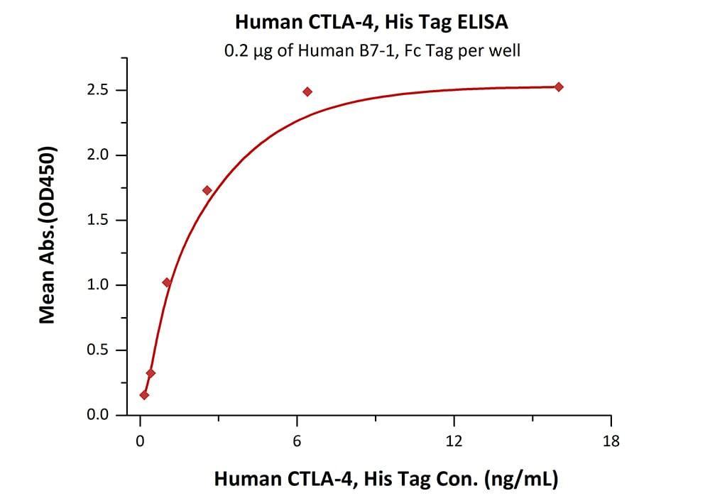 ELISA - Recombinant Human CTLA4 protein (ab167727)