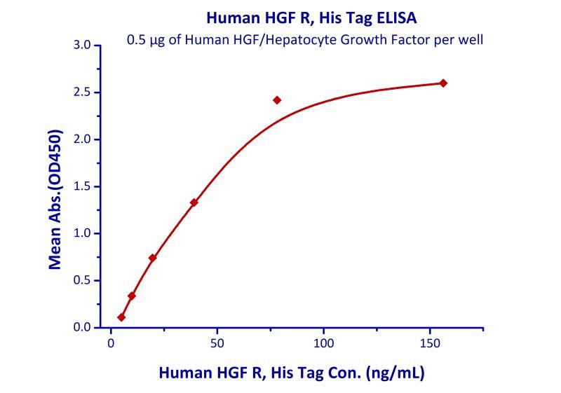 Functional Studies - Recombinant human Met (c-Met) protein (ab167737)
