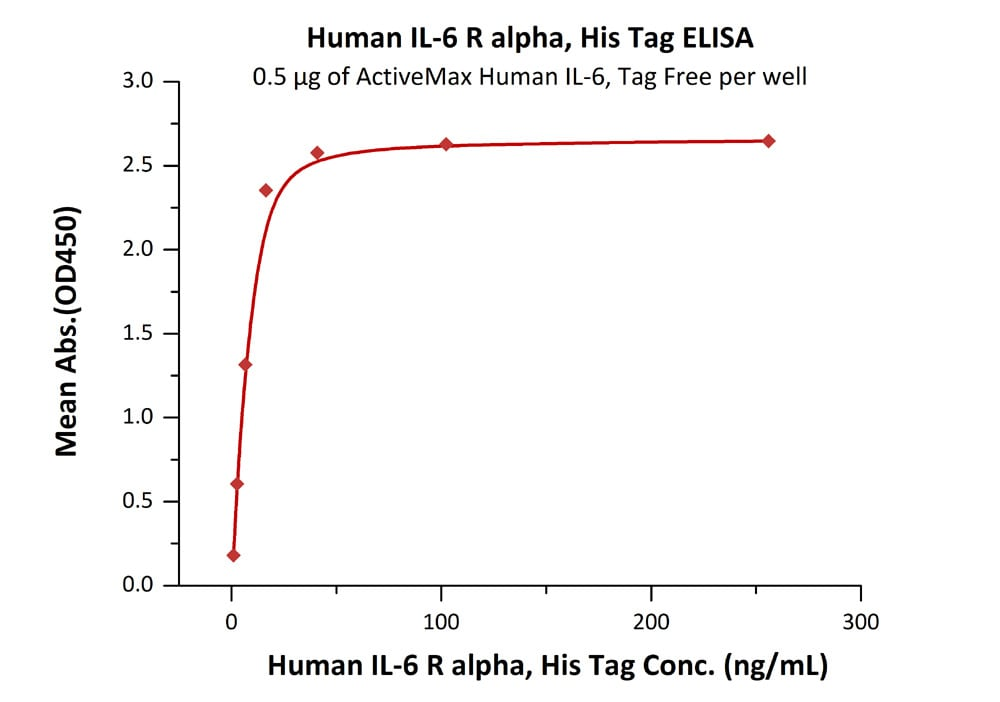 Functional Studies - Recombinant human IL-6R protein (ab167742)