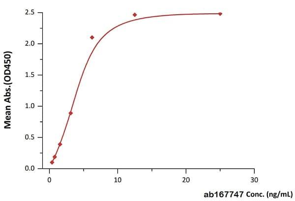 ELISA - Recombinant human TNF alpha (biotinylated ) protein (Biotin) (ab167747)