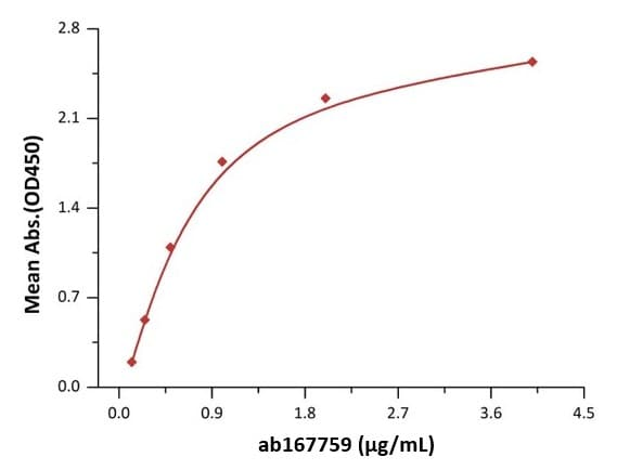 Functional Studies - Recombinant mouse PCSK9 protein (ab167759)