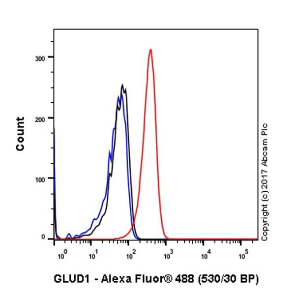 Flow Cytometry - Anti-GLUD1 + GLUD2 antibody [EPR11370] (ab168352)