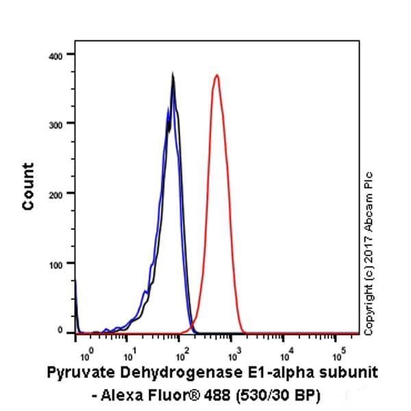 Flow Cytometry - Anti-Pyruvate Dehydrogenase E1-alpha subunit antibody [EPR11098] (ab168379)