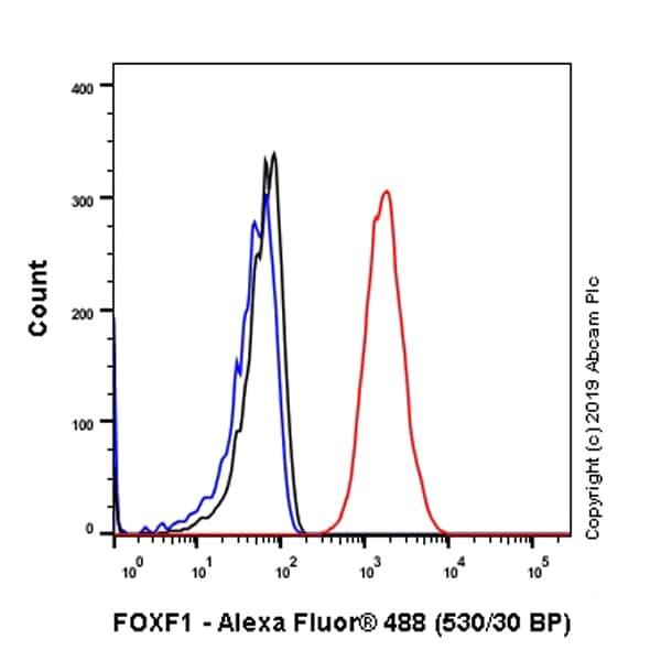 Flow Cytometry - Anti-FOXF1 antibody [EPR7971] (ab168383)