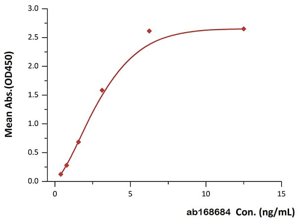 Functional Studies - Recombinant human VEGF 165A protein (Biotin) (ab168684)