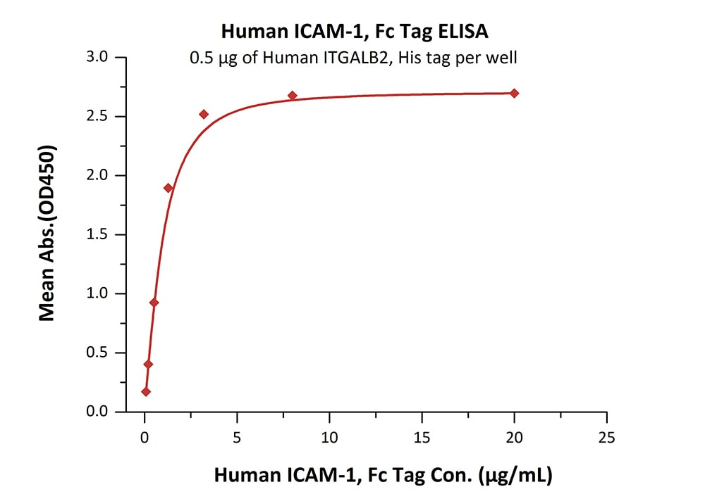 Functional Studies - Recombinant human ICAM1 protein (ab168688)