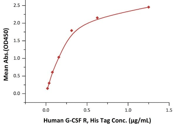 Functional Studies - Recombinant human GCSF Receptor protein (ab168697)