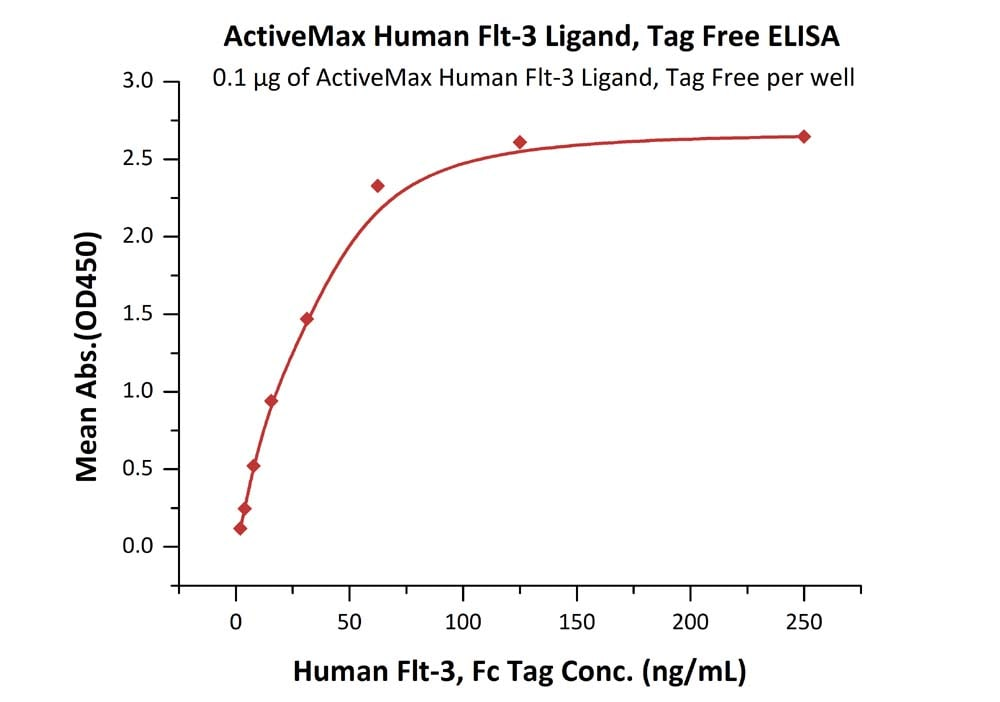 Functional Studies - Recombinant human Flt3 ligand/Flt3L protein (ab168707)