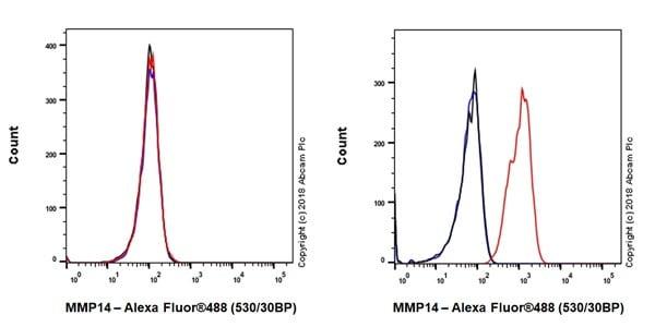 Flow Cytometry - Anti-MMP14 antibody [EP1264Y] - Low endotoxin, Azide free (ab168726)