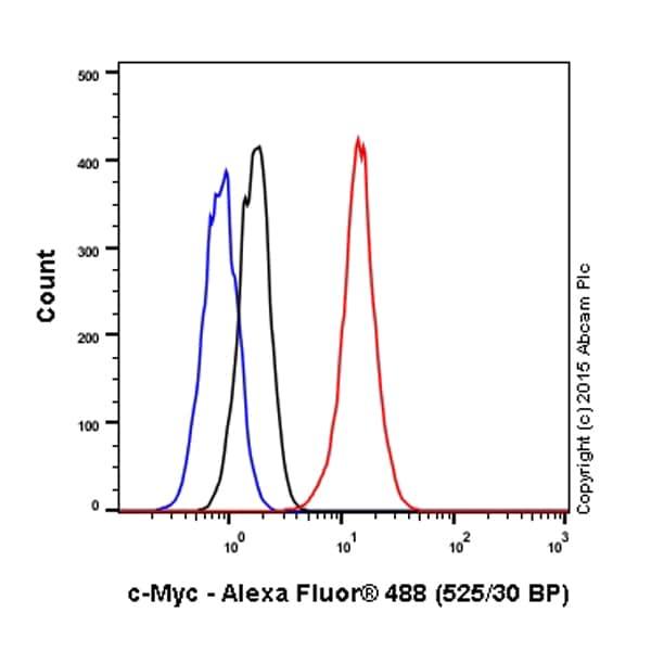 Flow Cytometry - Anti-c-Myc antibody [Y69] - BSA and Azide free (ab168727)