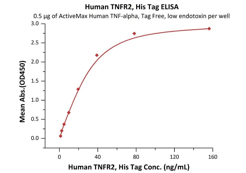 Functional Studies - Recombinant human TNF Receptor II protein (ab168884)