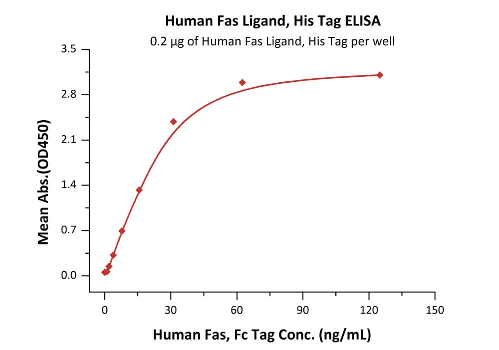 Functional Studies - Recombinant human Fas Ligand protein (ab168908)