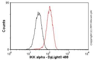 Flow Cytometry - Anti-IKK alpha antibody [Y463] - BSA and Azide free (ab169743)