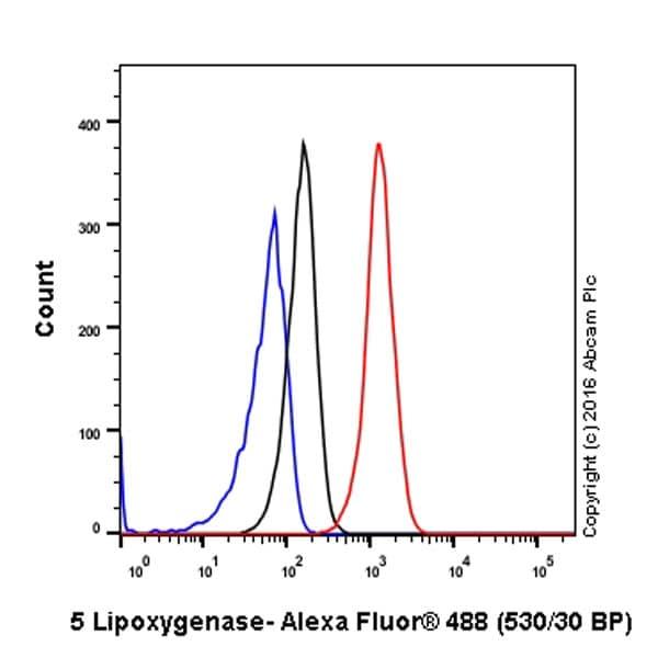 Flow Cytometry - Anti-5 Lipoxygenase/5-LO antibody [EP6072(2)] (ab169755)