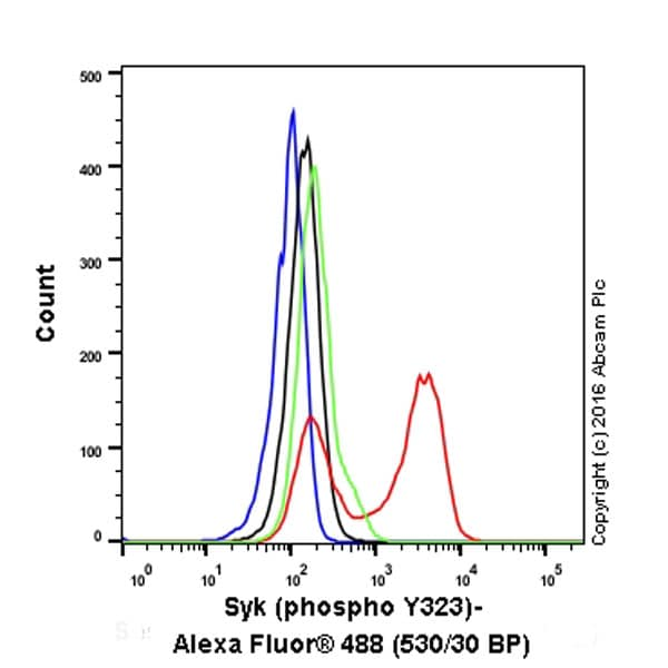 Flow Cytometry - Anti-Syk (phospho Y323) antibody [EP573-4] - BSA and Azide free (ab169865)