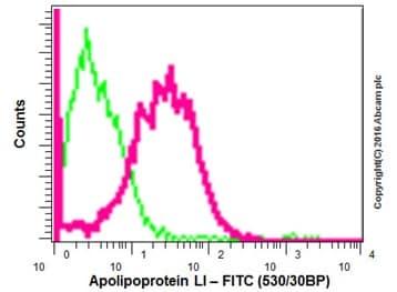 Flow Cytometry - Anti-Apolipoprotein L1/APOL1 antibody [EPR2907(2)] - BSA and Azide free (ab169952)