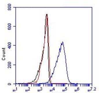 Flow Cytometry - Anti-CD36 antibody [FA6-152] (ab17044)