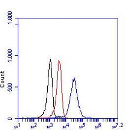Flow Cytometry - Anti-CD163 antibody [RM3/1] (ab17051)