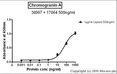 Sandwich ELISA - Anti-Chromogranin A antibody (ab17064)