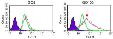 Flow Cytometry - Anti-TLR9 antibody [5G5] (Biotin) (ab17236)