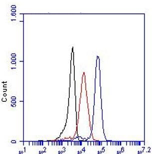 Flow Cytometry - Biotin Anti-TLR3 antibody [TLR3.7] (ab17264)
