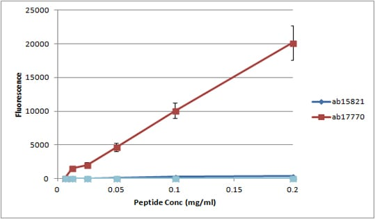 Peptide Array - Anti-Histone H4 (mono methyl R3) antibody (ab17339)