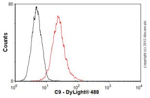 Flow Cytometry - Anti-C9 antibody [53] (ab17931)