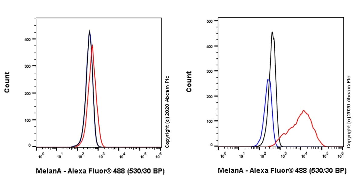Flow Cytometry - Anti-MelanA antibody [EP1422Y] - Low endotoxin, Azide free (ab170090)