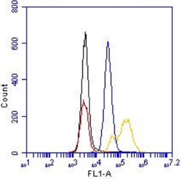 Flow Cytometry - Alexa Fluor® 488 Anti-Cleaved PARP1 antibody [4B5BD2] (ab170171)