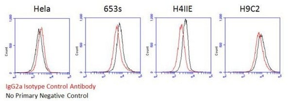 Flow Cytometry - Mouse IgG2a, kappa monoclonal [18C8BC7AD10] - Isotype Control (ab170191)