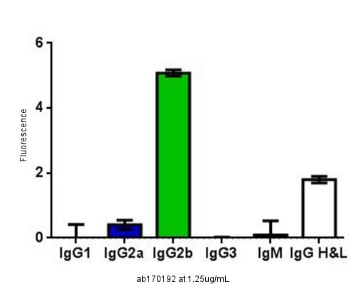 ELISA - Mouse IgG2b, kappa monoclonal [7E10G10] - Isotype Control (ab170192)